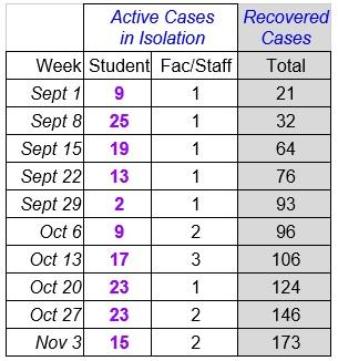 Faculty Senate Working Group - chart Nov 4_2021